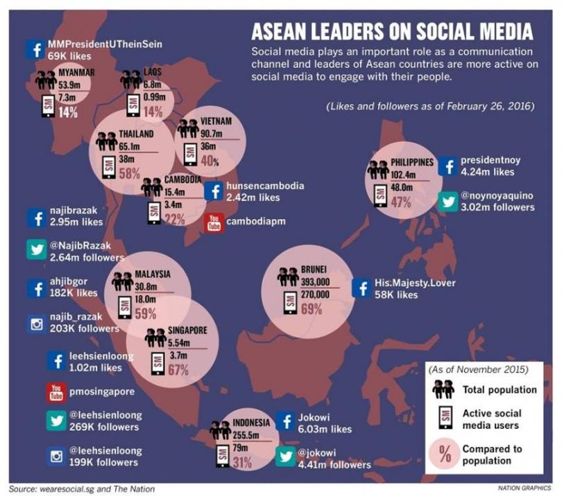 asean leaders on social media